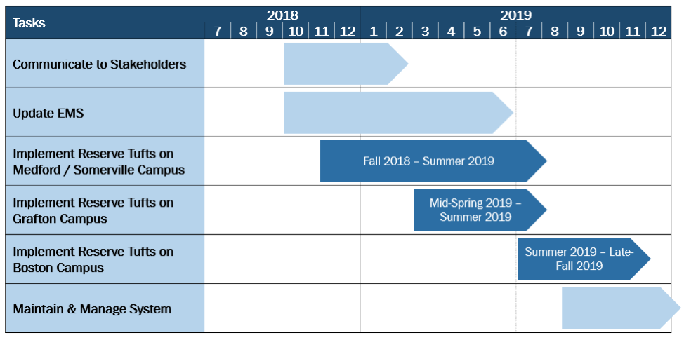 ReserveTufts Timeline